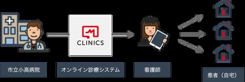 オンライン診療イメージ
